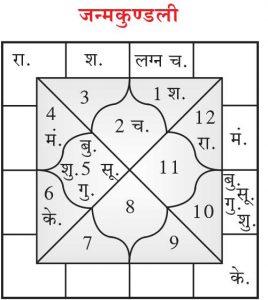 Arvind Kejriwal Horoscope